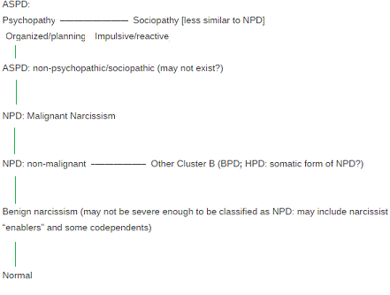 Difference between narcissist and psychopath
