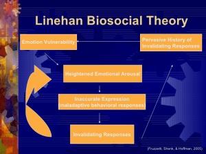 linehan_biosocial