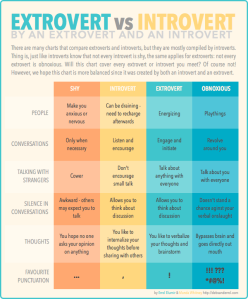 extroverts_chart