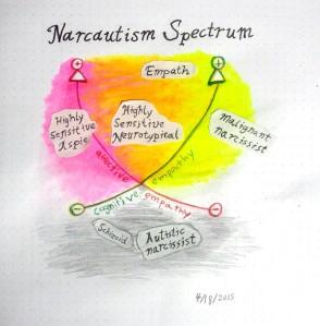 narcautism_spectrum