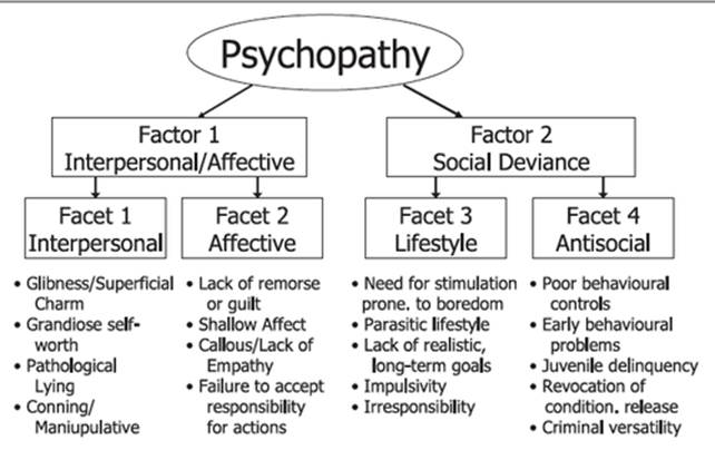 Narcissism and psychopathy
