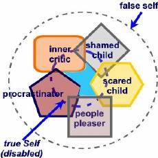 falseself_graphic