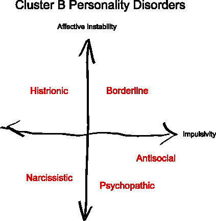 cluster b personlity disorder Personality disorders are a type of mental illness, and they are organized according to similar characteristics into subgroups called clusters there are three clusters of personality disorders: a, b, and c a person with a cluster b personality disorder might be characterized as being.