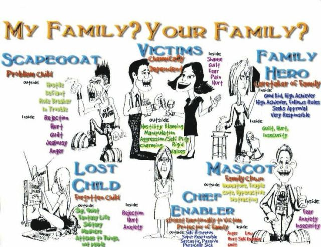 Child roles in dysfunctional families.