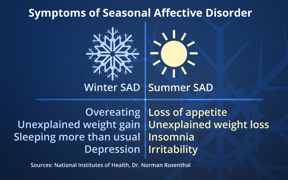 affective disorder essay seasonal They might have reverse seasonal affective disorder, which is also  in his paper , wehr described twelve patients – eight women and four men,.