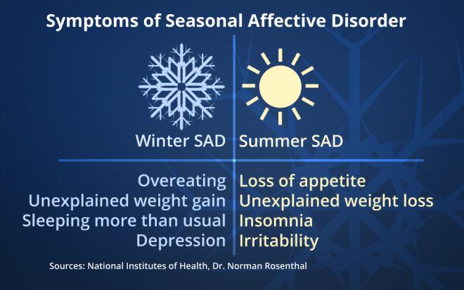 Image result for seasonal affective disorder