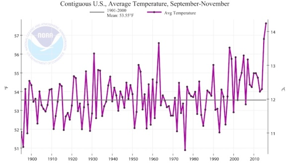 us-temps-sep-nov16