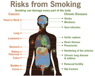 risksofsmoking